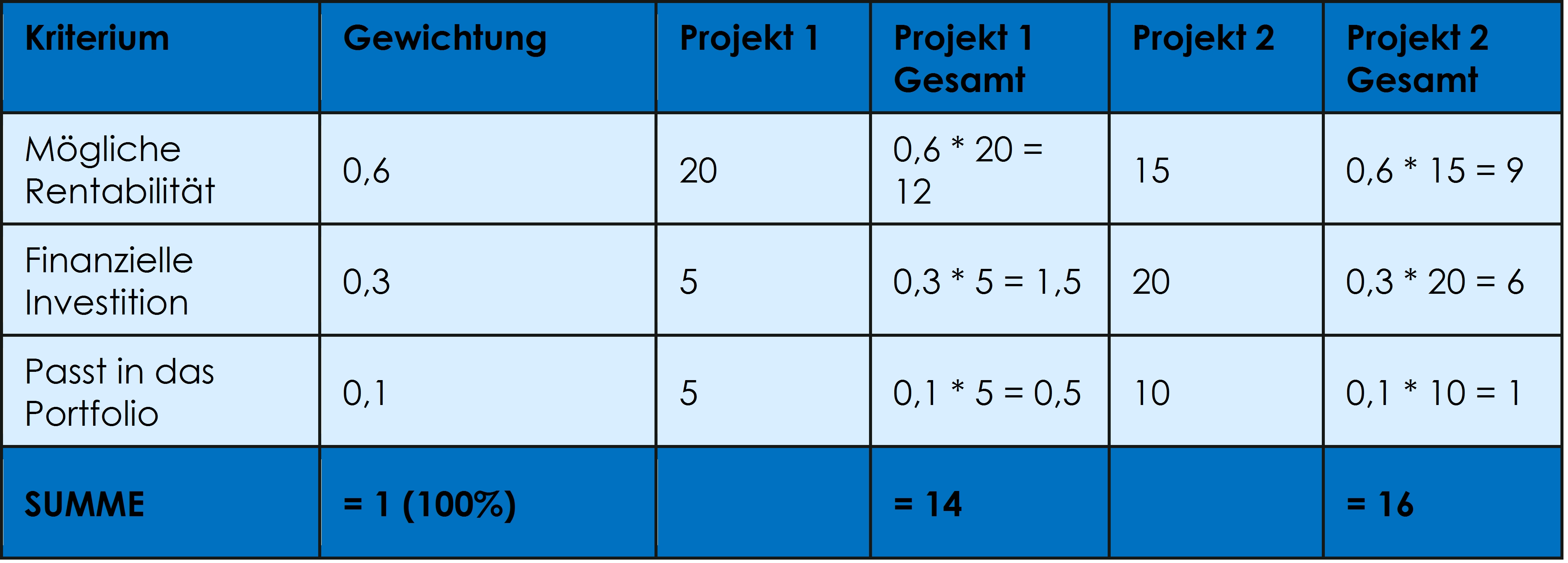Six Sigma College Düsseldorf - Weighted Scoring Model
